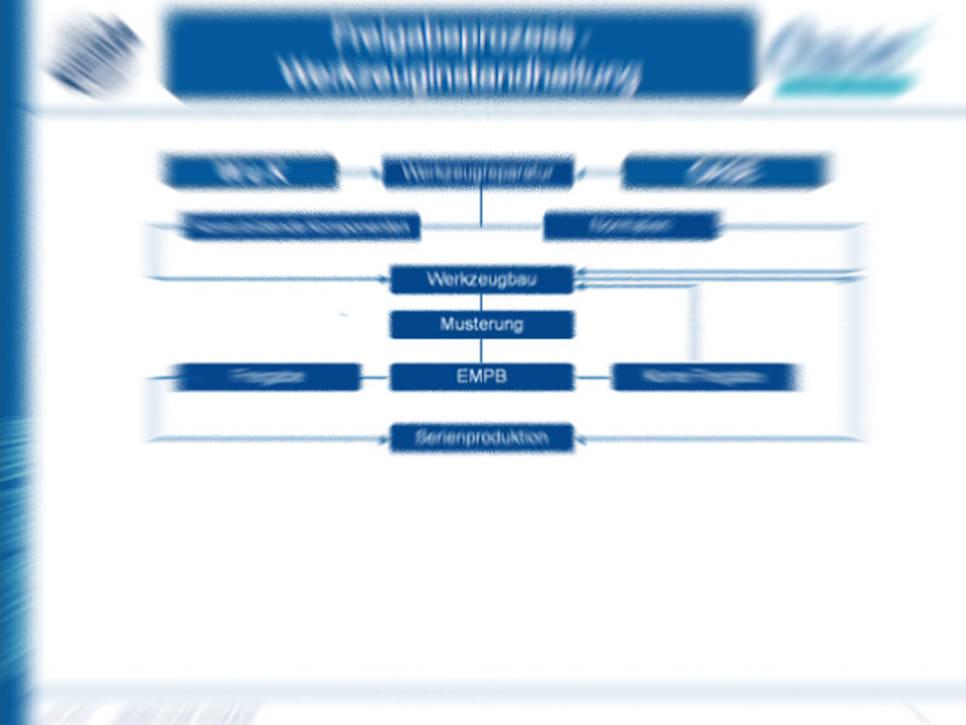 Regelkreise - schiegl gmbh | Agentur für Change, Lean und Design